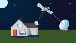 Satellite Internet in Turkey TR
